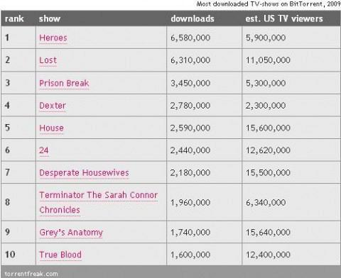 tv-downloads-2009