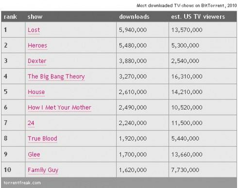 Top-10-most-pirated-tv-shows-of-2010